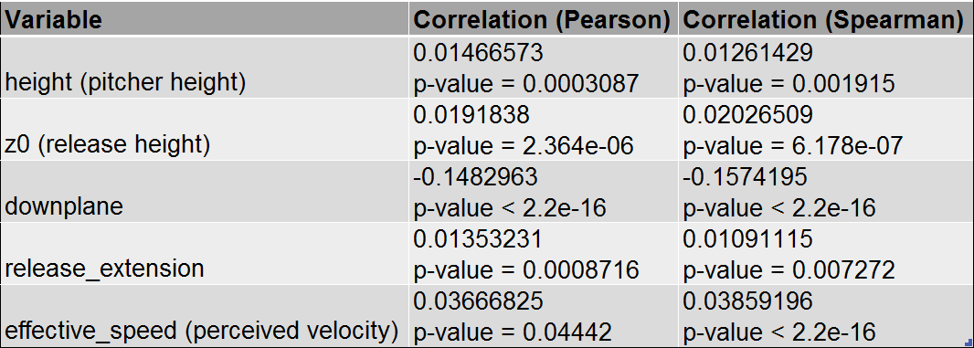 Table 7: Correlation with Launch Angle, batted balls only