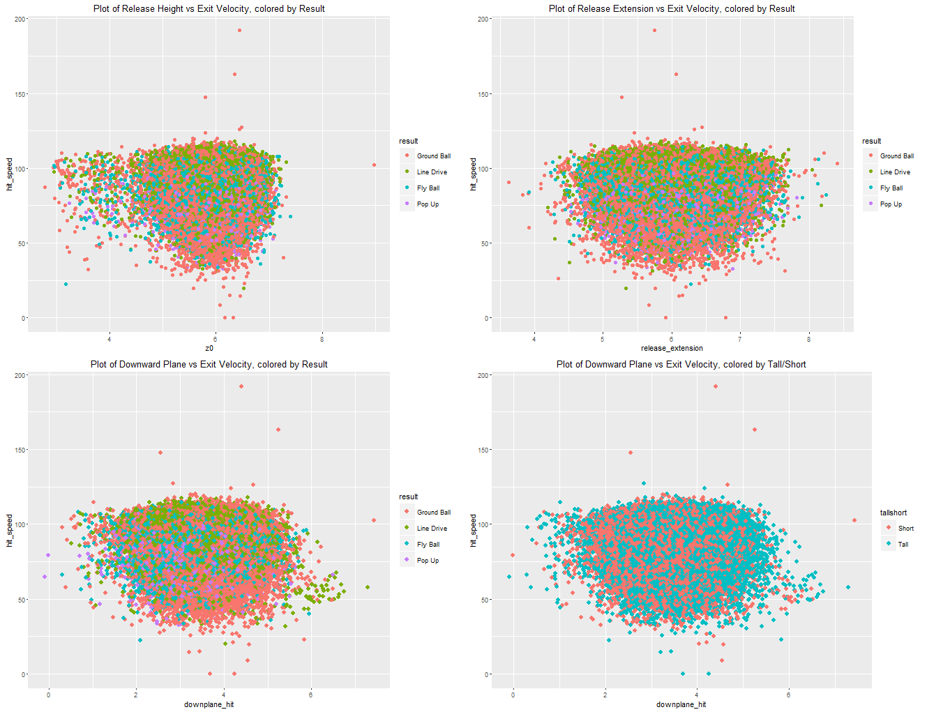 Figure 8: Exit Velocity Scatterplots, batted balls only