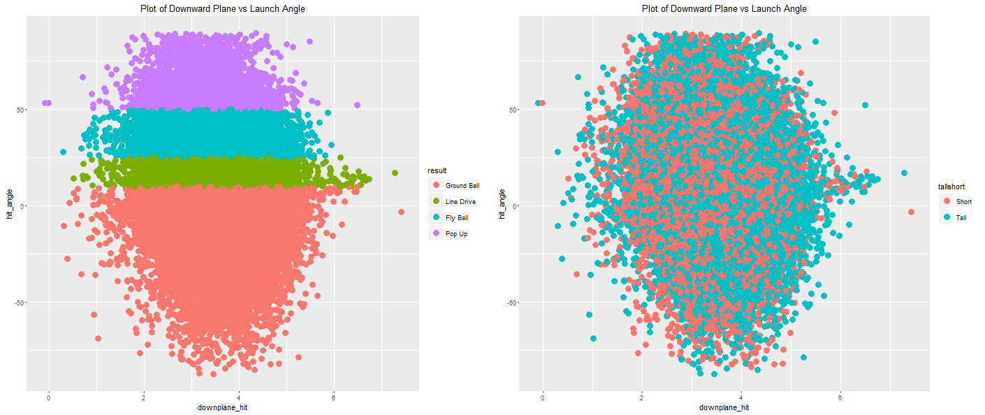 Figure 9: Launch Angle Scatterplots, batted balls only