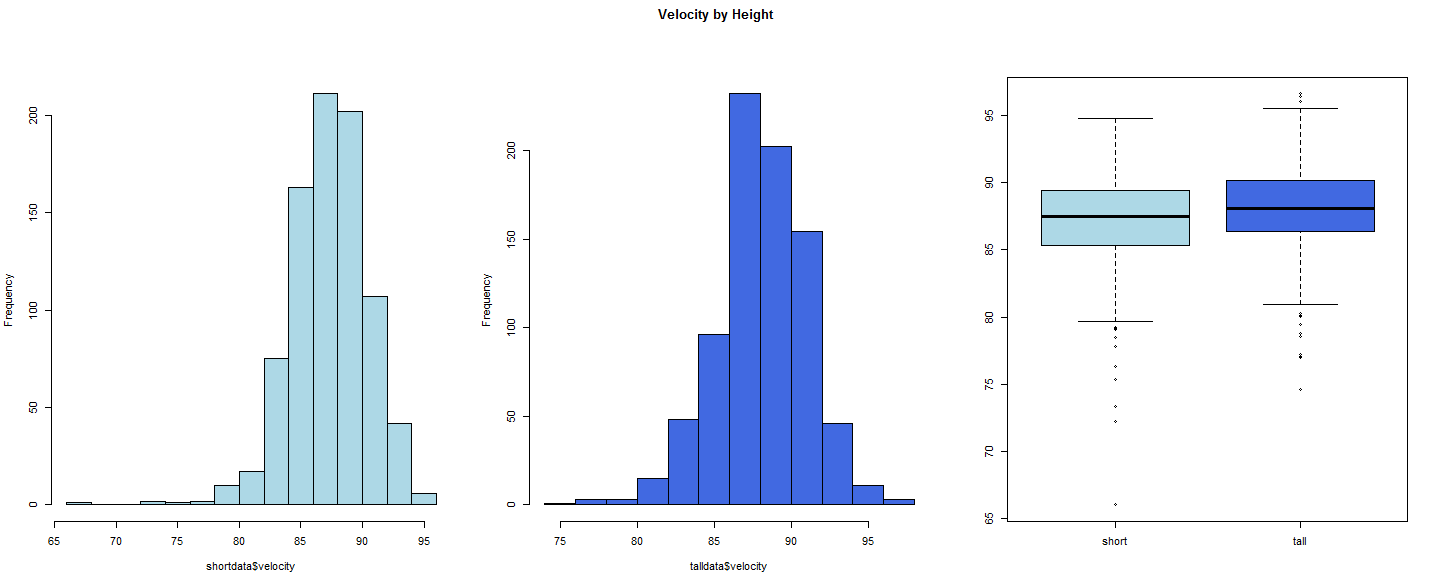 Figure 1: Histograms and boxplots for velocity