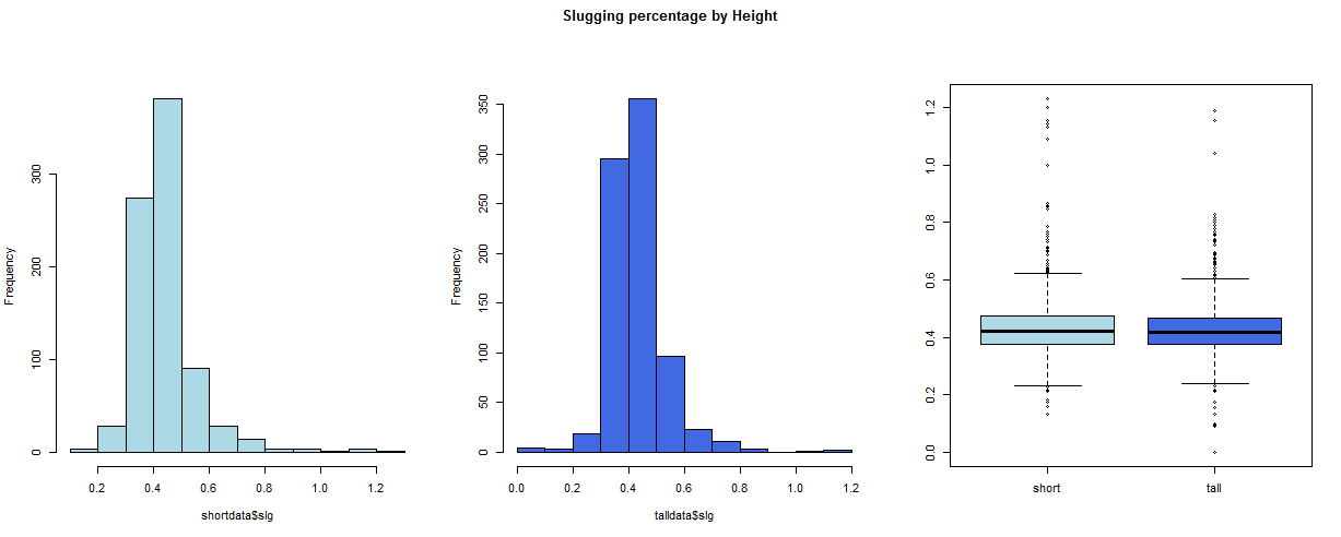 Figure 2: Histograms and boxplots for velocity, ba, and slg