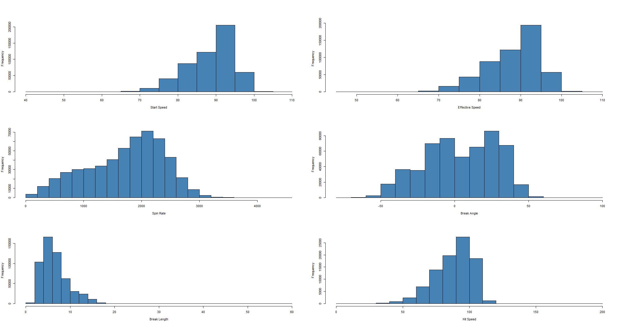 Figure 2: Histograms
