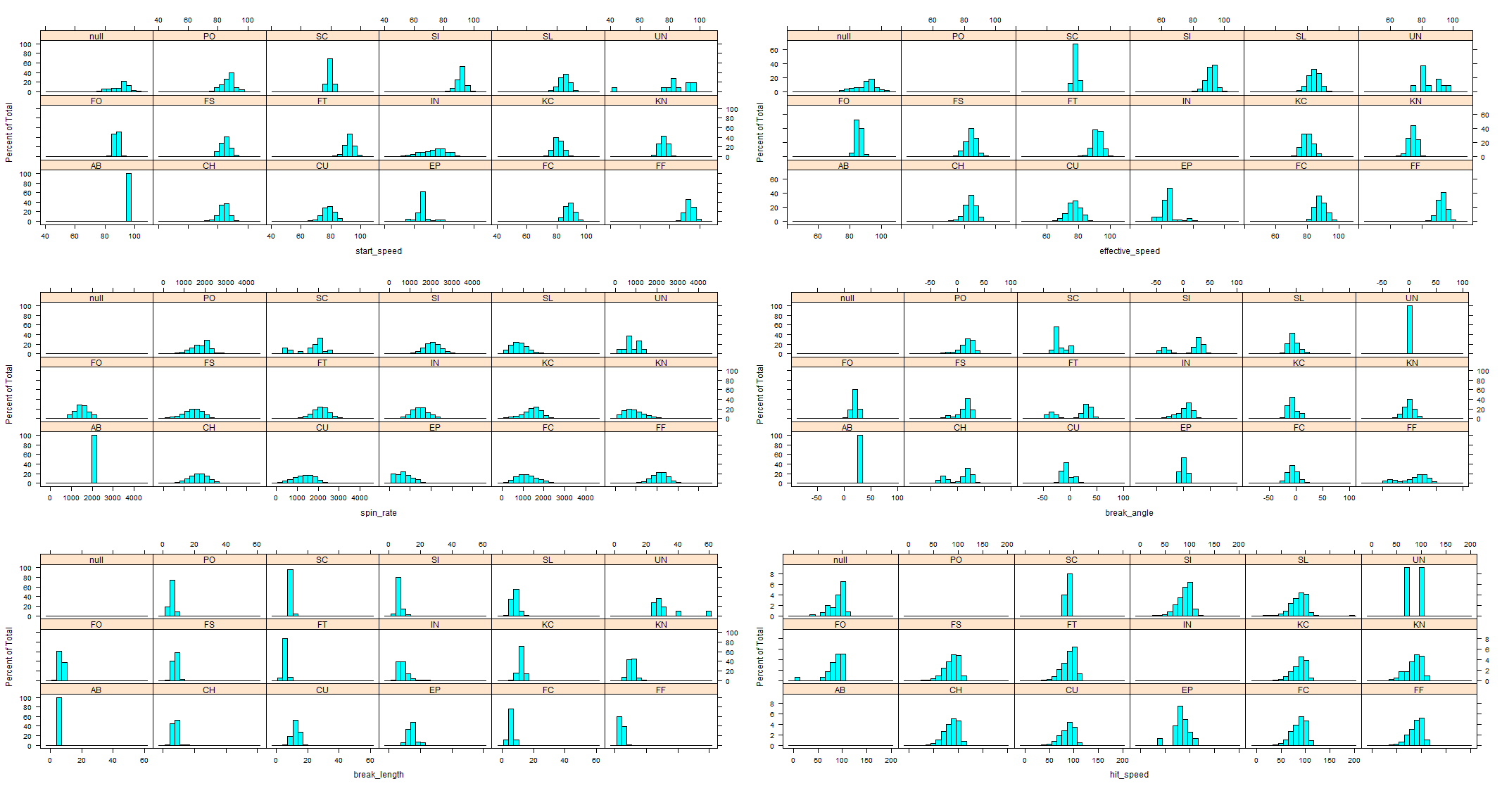 Figure 3: Histograms by pitch type (click to enlarge)