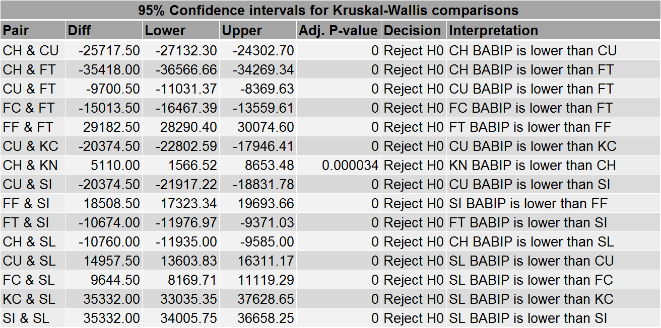 Table 6: Selected results of Kruskal-Wallis pairwise comparisons for BABIP by pitch type