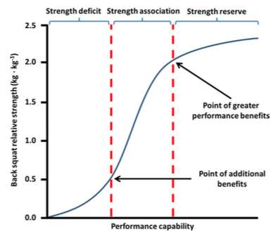 Fig 1. Theoretical relationship between back squat relative strength and performance capability