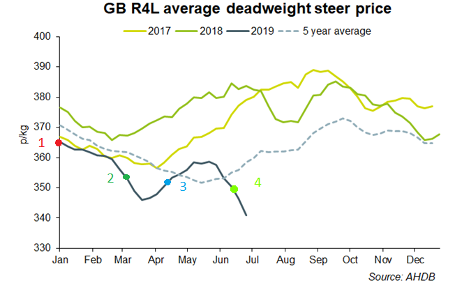 Deadweight steer price.png