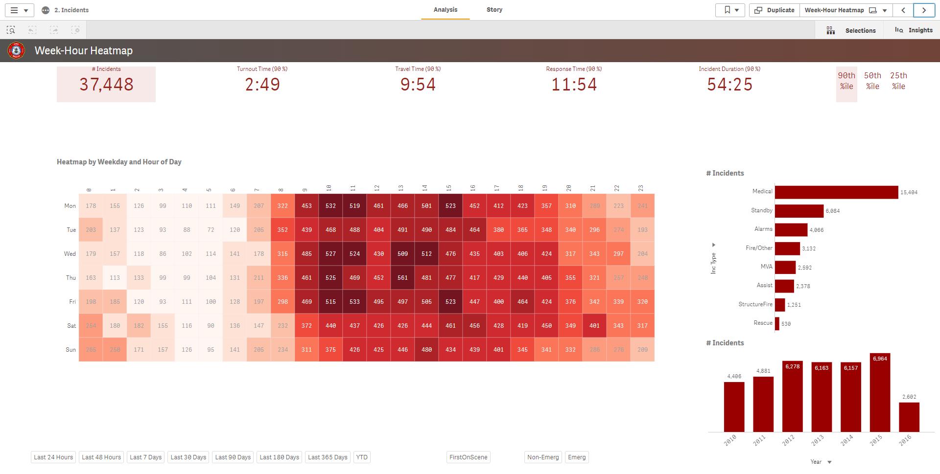 Incidents_Week-Hour Heatmap.png
