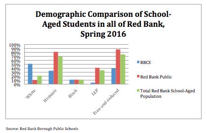 Source: Red Bank Borough Public Schools