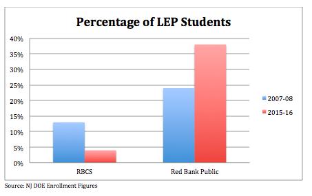 Source: NJ DOE Enrollment Figures