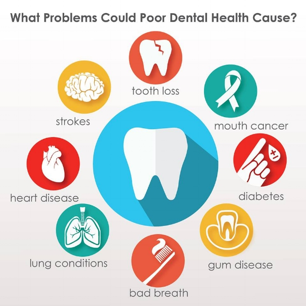 New studies are showing oral health is intrinsically connected to the health of the whole body.