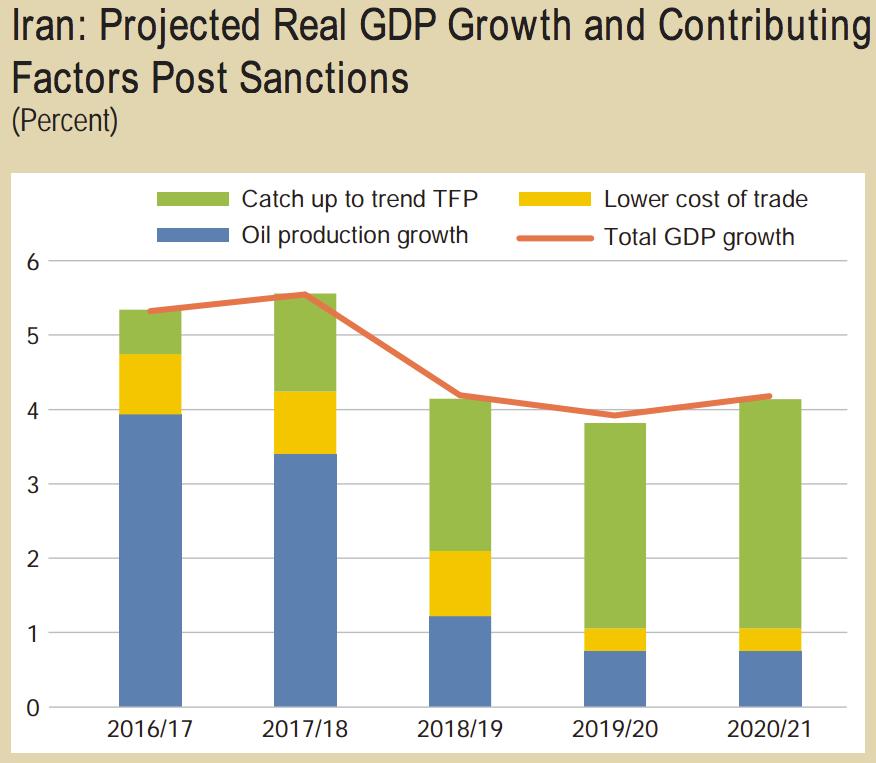 Hiring in Iran - Iran GDP Growth