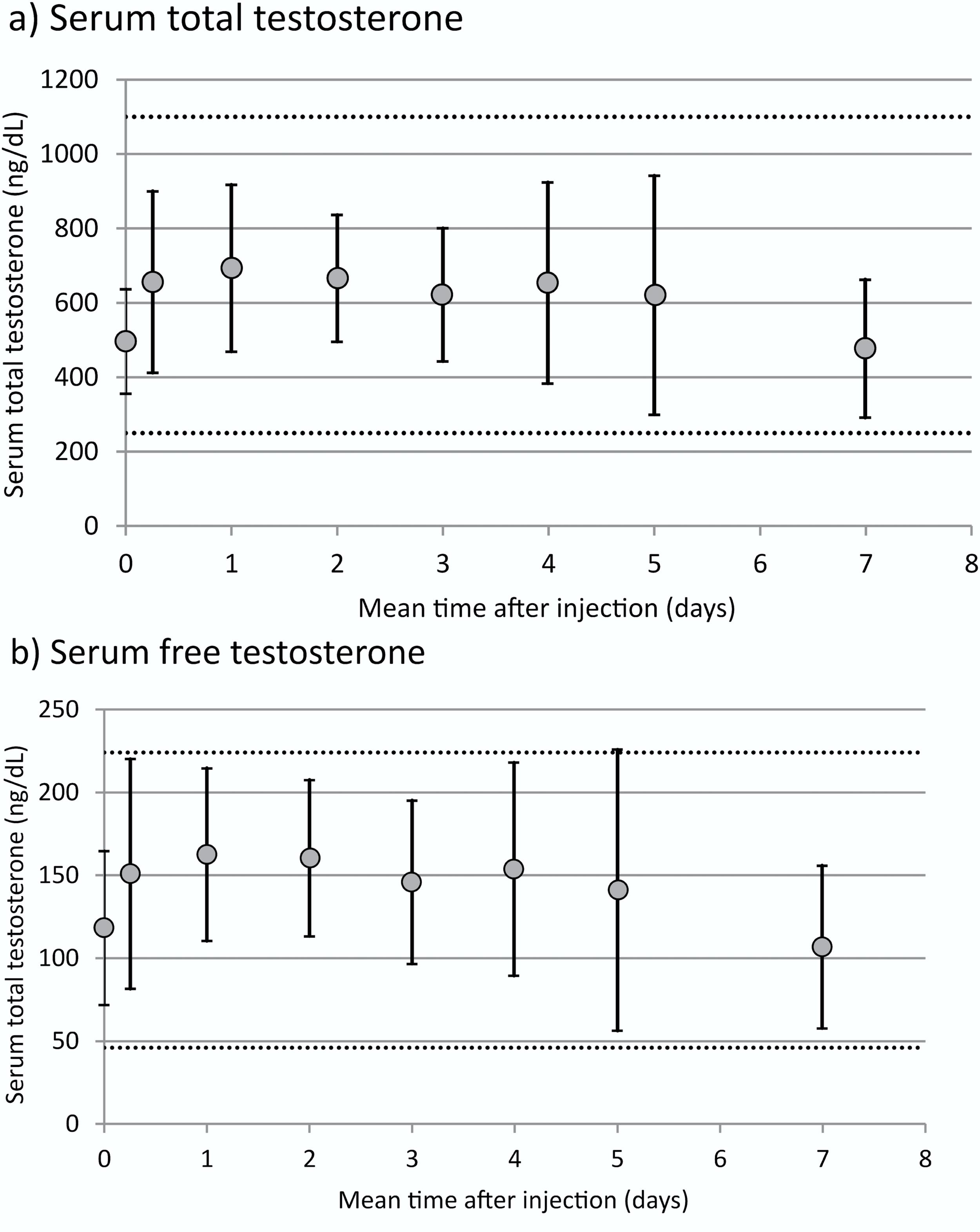 Subcutaneous testosterone injections — Gerti Tashko, M D