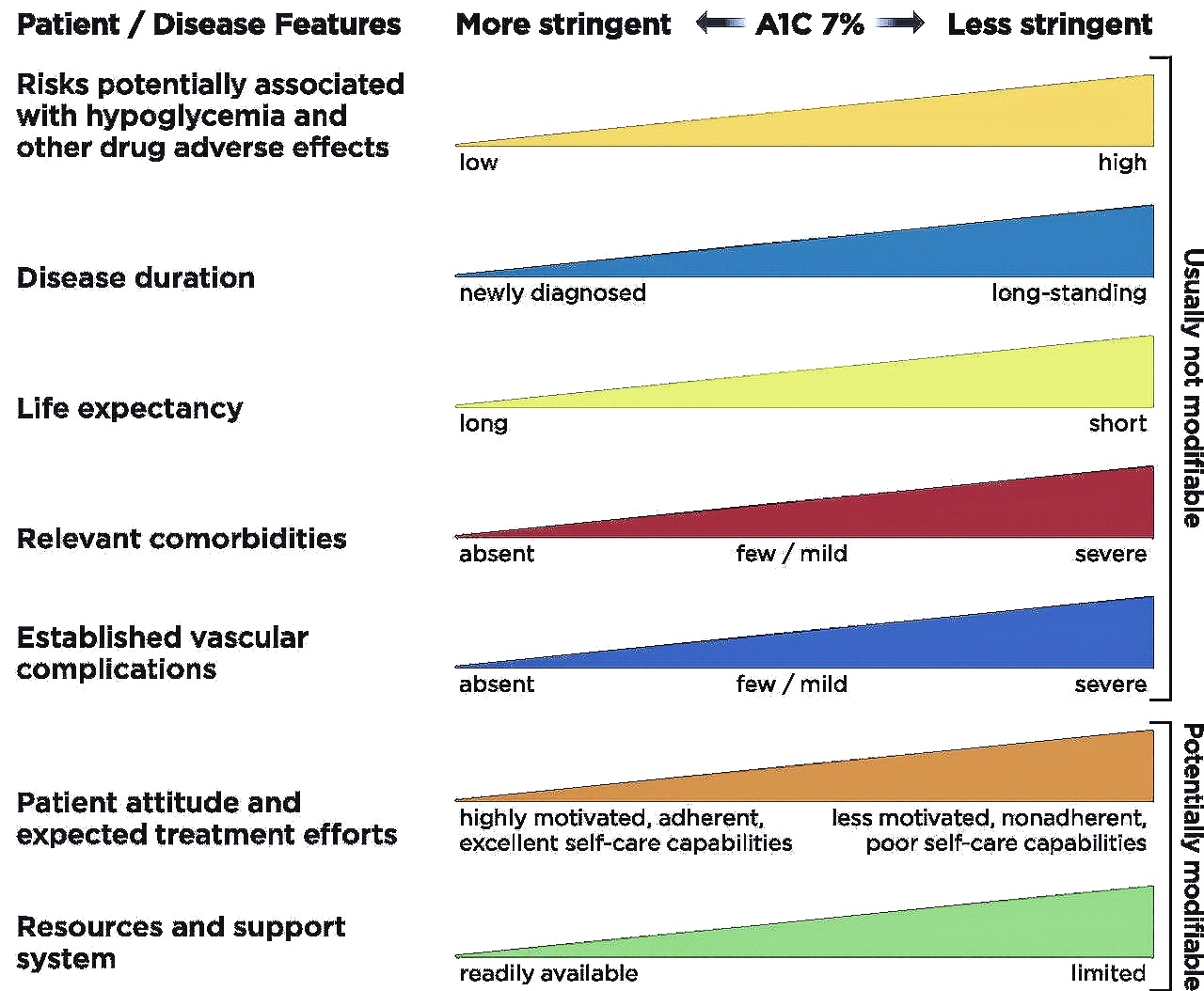 Diabetes Goals Targets