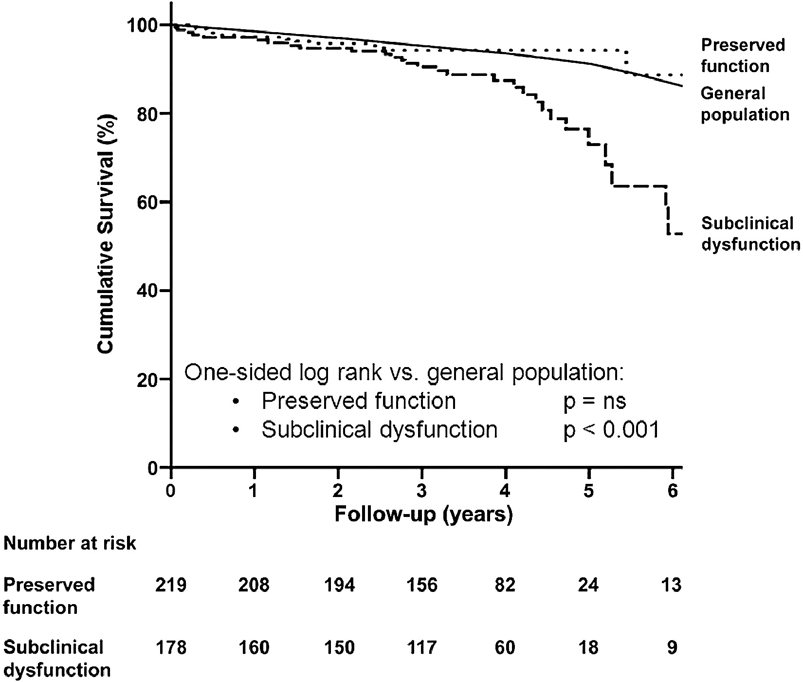 Subclinical CHF