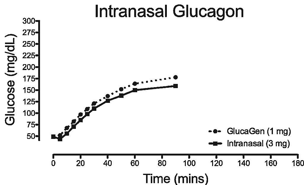 Intranasal Glucagon