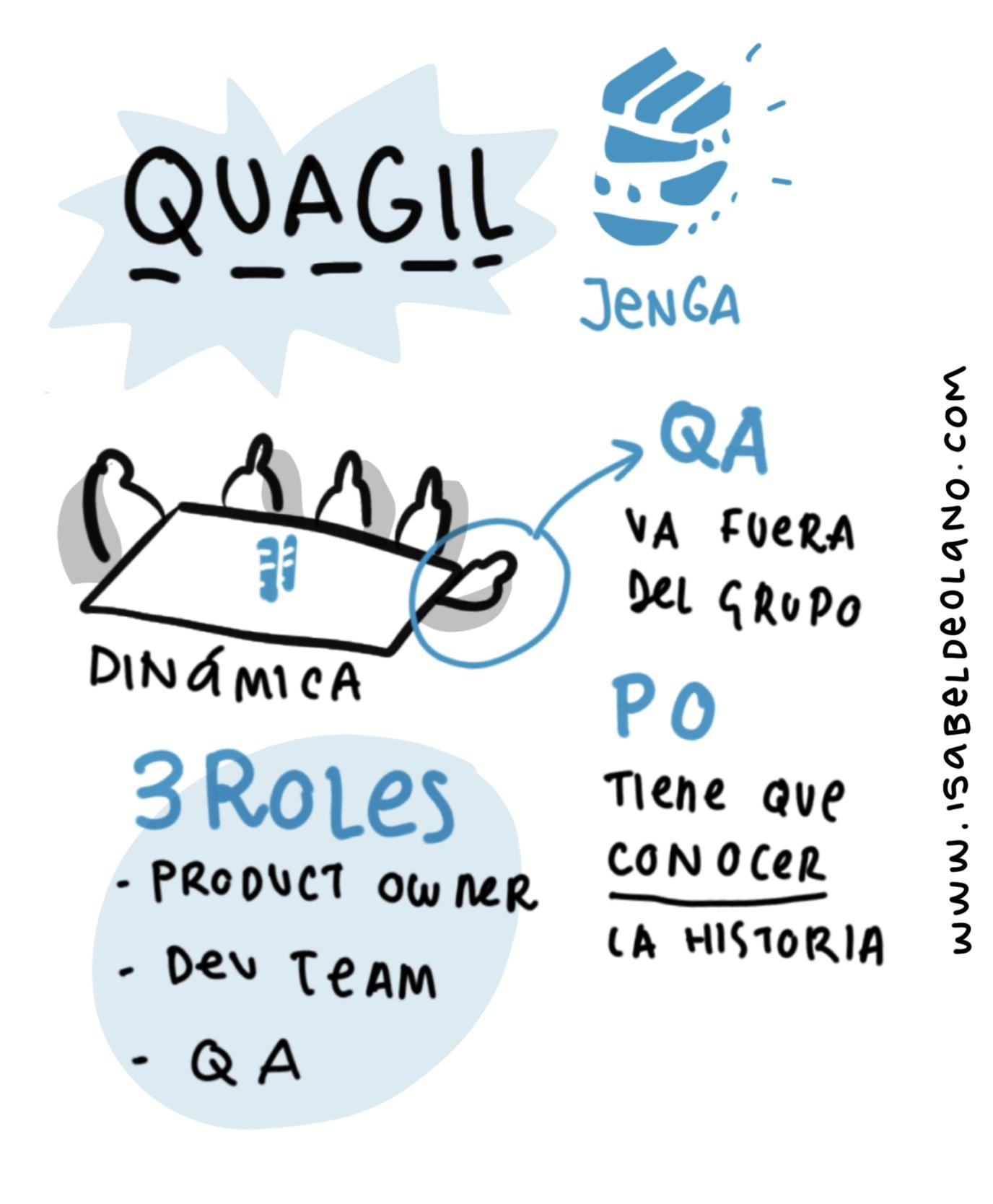 QUAGIL - En cada equipo el QA permanecía fuera del grupo, y trabajaban en los sprints Product Owner y Dev. Team.En el último sprint, QA trabajó con el grupo.