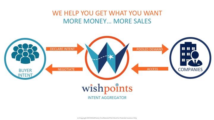 WishPoints Blockchain Web INTENT.jpg