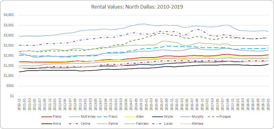 Rental Values -