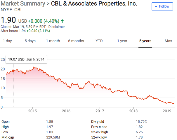 CBL Stock.png
