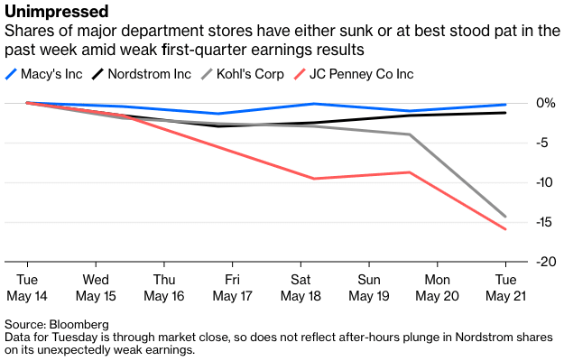 5309a3155 Macy's ($M) kicked things off with a surprise increase in same-store sales  and so it was ONLY down approximately 0.9% on the week. In contrast, Kohl's  ...