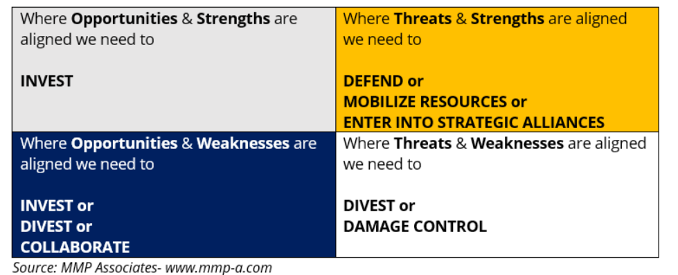 Begin with listing the strengths, weaknesses, opportunities, and threats faced by your organization, and use this table to analyze their interrelation.