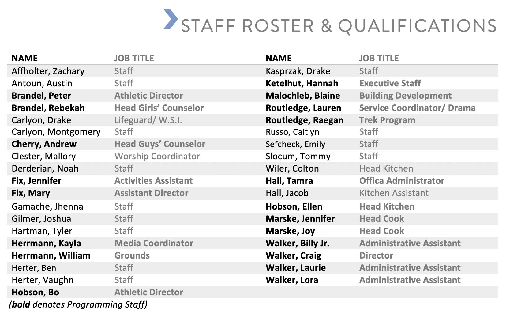 Staff List 2019.