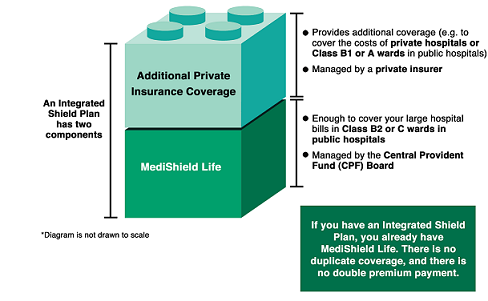 How an Integrated Shield Plan (IP) works (Source: Ministry of Health)