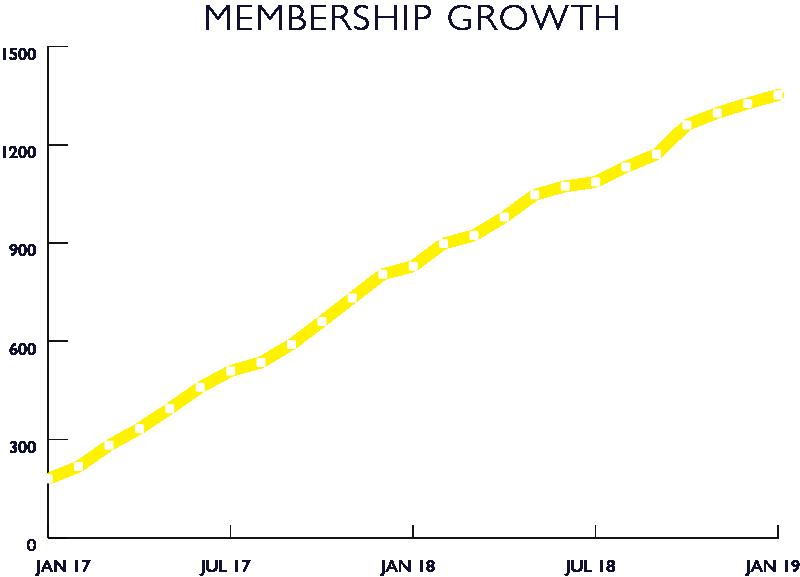 membership growth.png