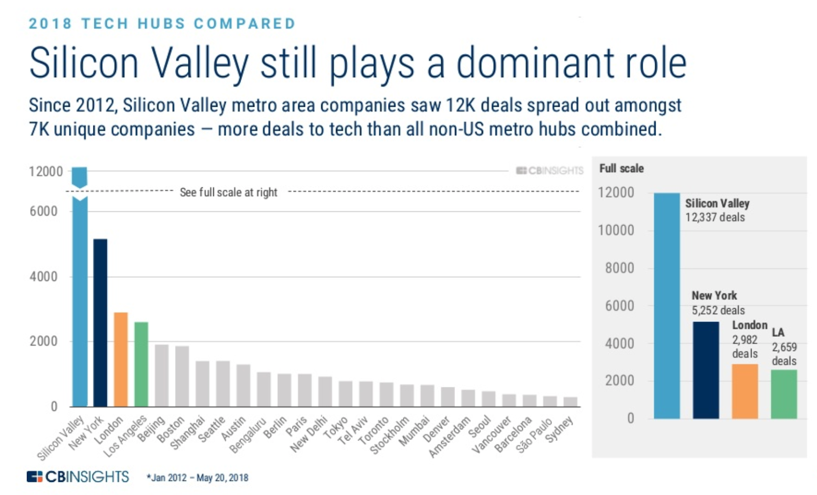 For those seeking funding   ,    Silicon Valley still does more deals than anywhere else.