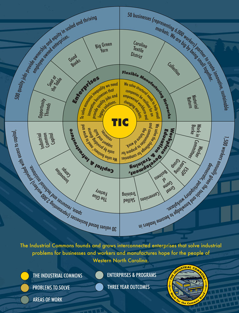TIC-Network-Wheel_9-16-19_Full-Res_B.jpeg
