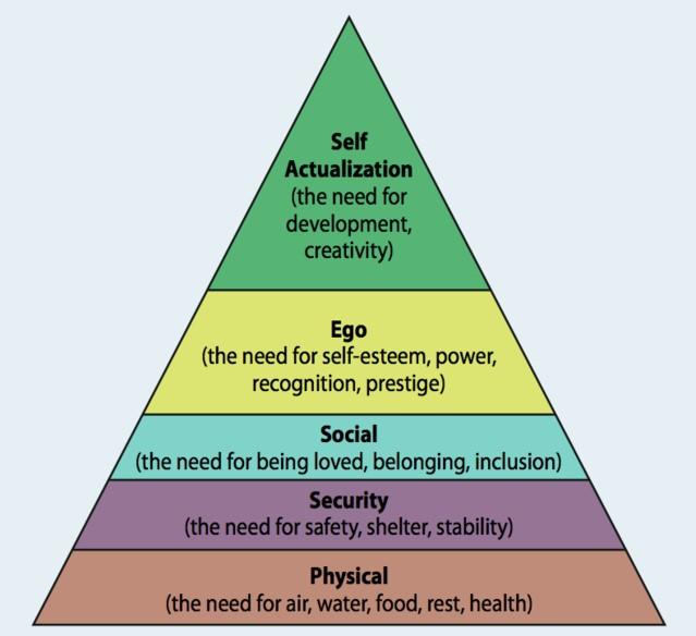 Source: Neel Burton,  https://www.psychologytoday.com/us/blog/hide-and-seek/201205/our-hierarchy-needs