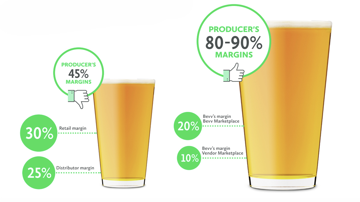 Breweries who sell directly to consumers see considerably higher profit margins. In fact, DtC margins can be more than double those of sales through distributors.