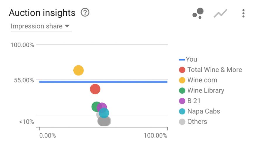 Google Ad display performance for Tasting Merchants
