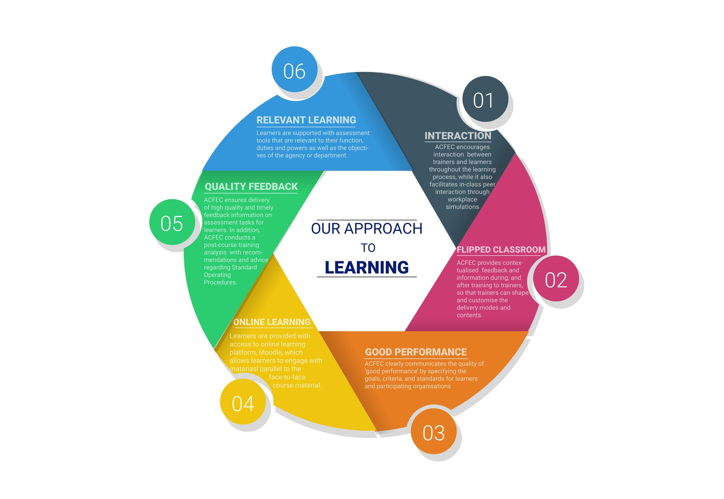 Our Approach to Learning DIAGRAM-1.jpg