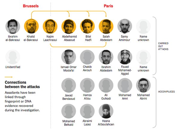 Image: http://www.nytimes.com/interactive/2016/03/23/world/europe/how-the-brussels-and-paris-attackers-could-be-connected.html?_r=1