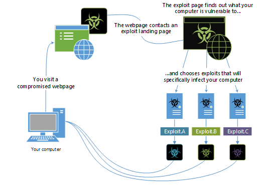Example of how an Exploit Pack works - Microsoft.