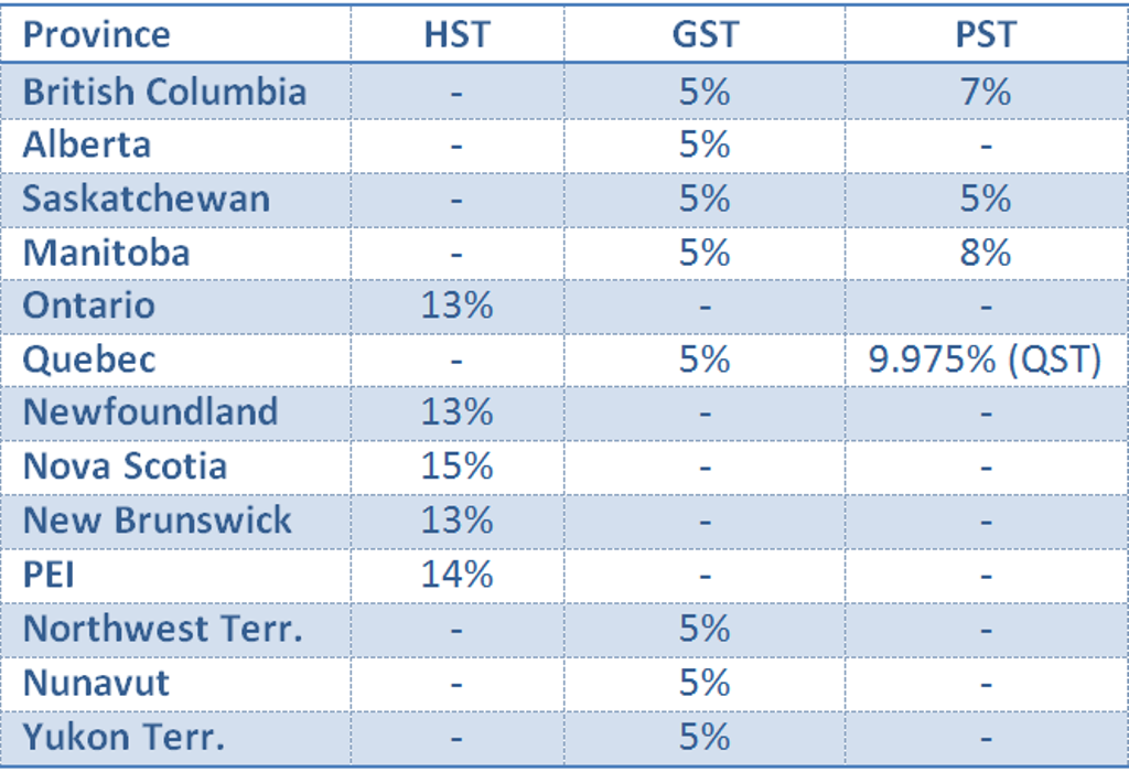 GST and HST Rates by Province