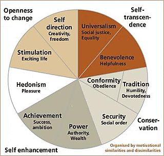 Schwartz Theory of Basic Human Values