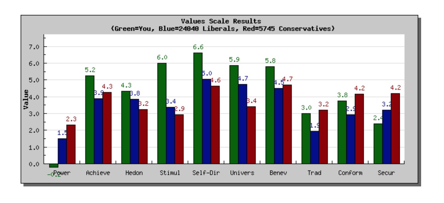 Samm's Schwartz Value Survey Results