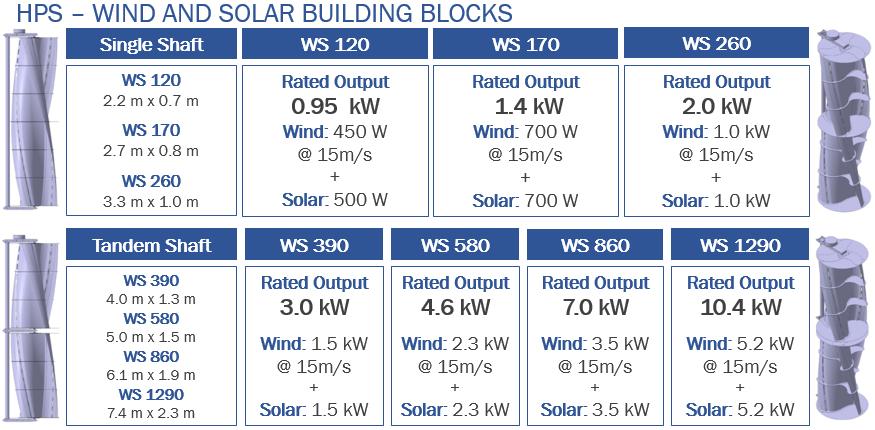 HPS Building Blocks.PNG