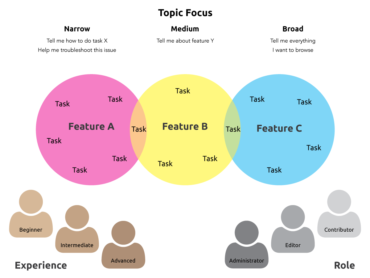 Considering the roles and experience of information seekers as well as their topic focus gave us a more complete understanding of the approaches they might use to find information.
