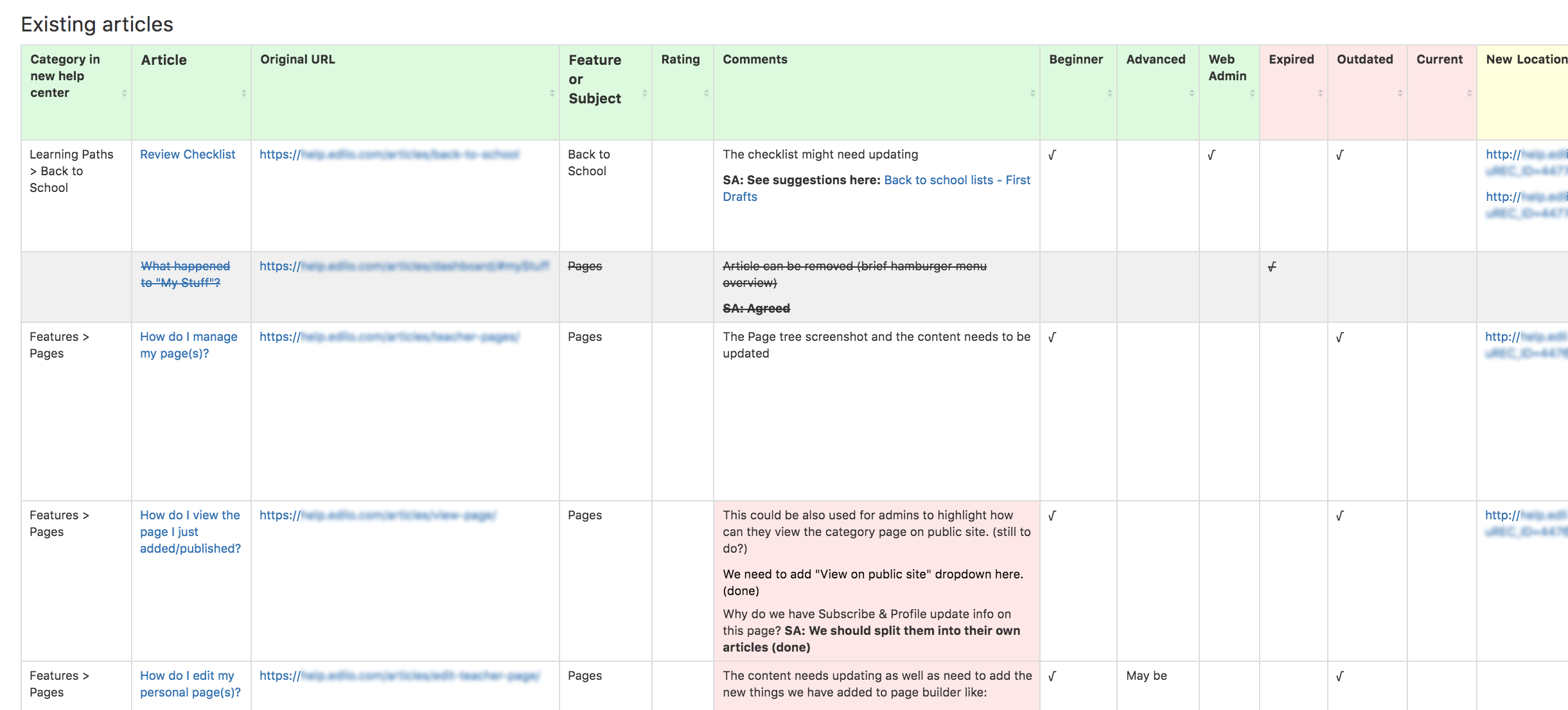 A content inventory captured our analysis of the existing articles including what changes were needed and what information was missing.