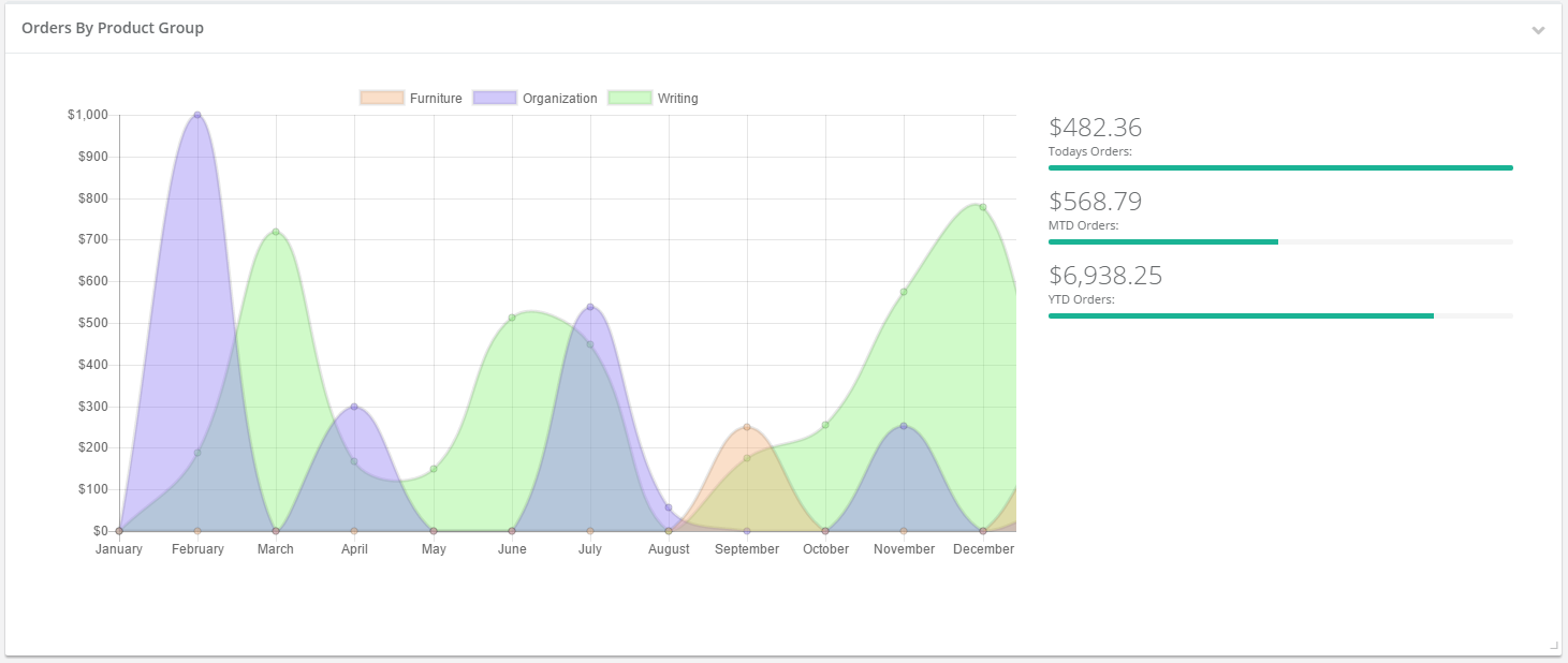 Screenshot of Bezlio recipe for an Epicor mobile dashboard KPI of sales by product group over time for the Epicor ERP versions 9.0.5 and 10. These KPIs can be viewed on any mobile device, from anywhere.