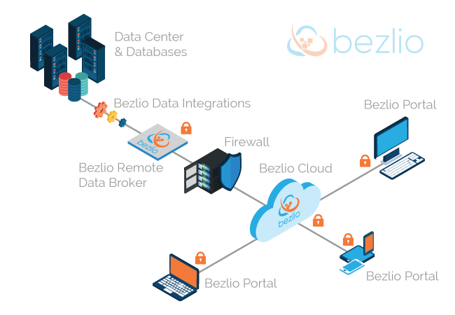 Isometric schematic illustration of Bezlio installed between on-premises databases and firewall, providing access to mobile users, enabling you to build mobile ERP applications, dashboards, and other data visualizations.