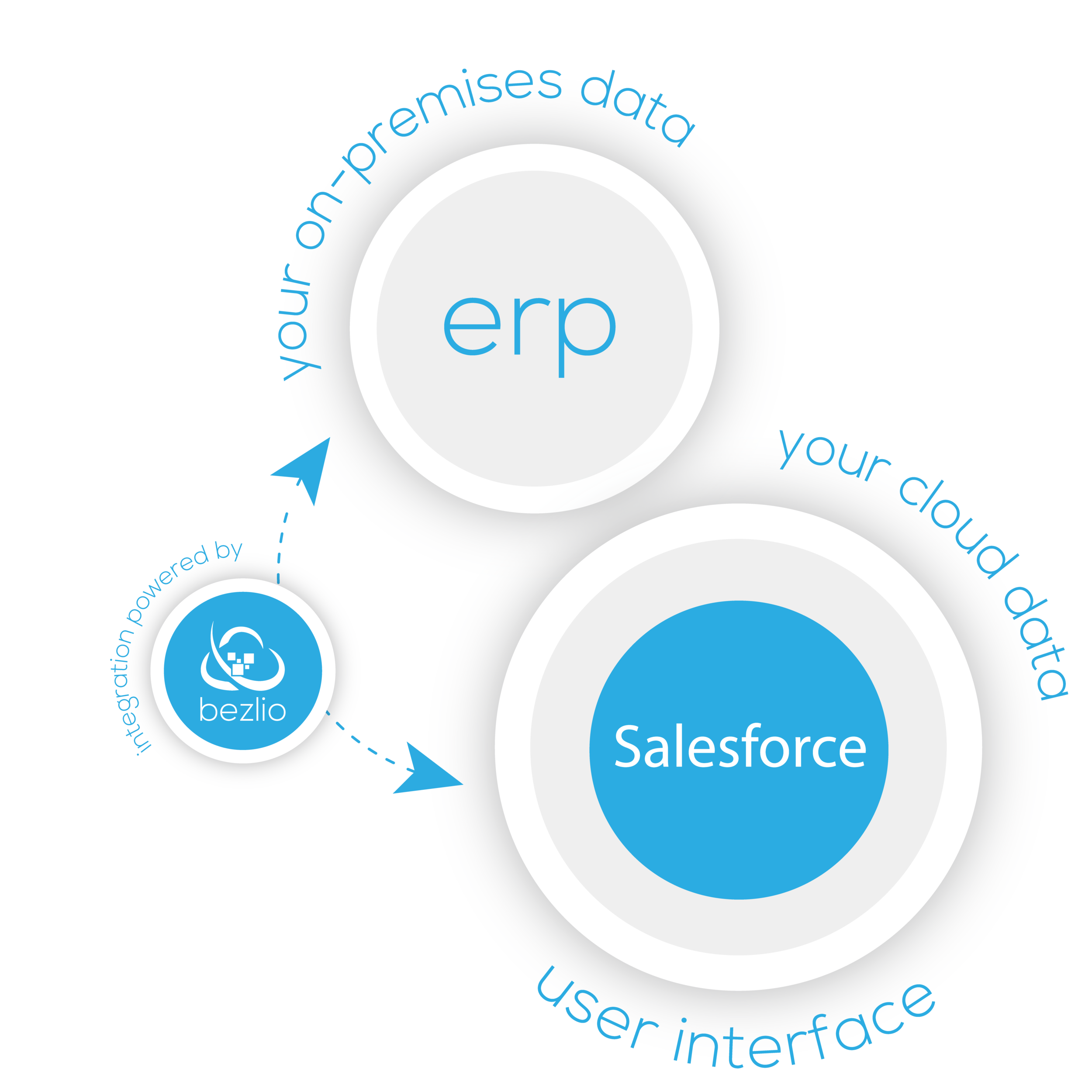 Illustration of how Bezlio works as a salesforce ERP integration tool. Bezlio works to pull your ERP data and displays the data in an embedded section of your Salesforce screen.