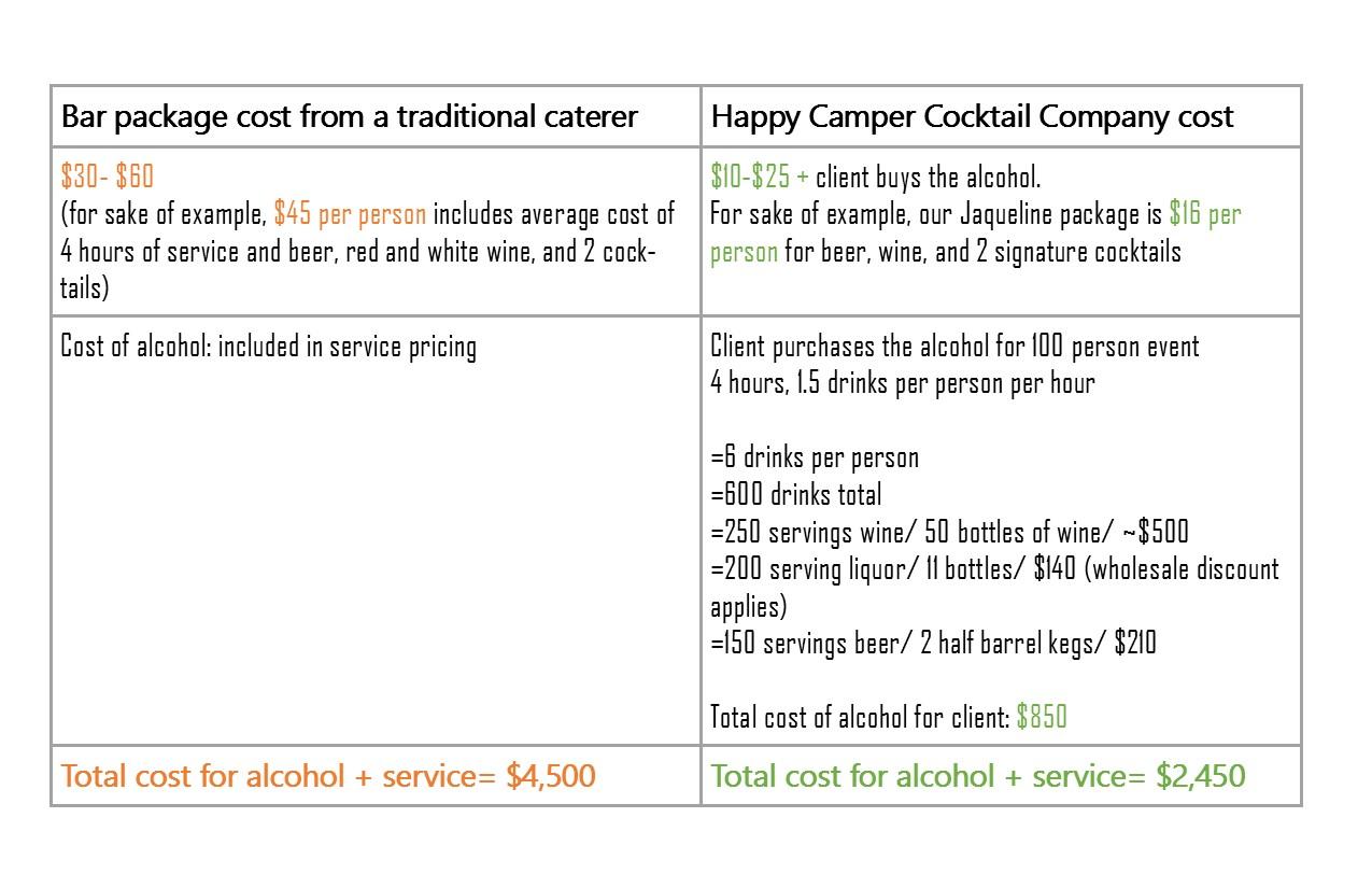 wedding bar cost comparison chart