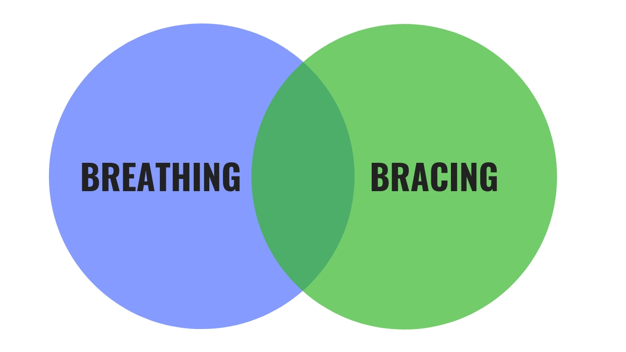 Breathing and Bracing are related, but not purely dependant on each other.