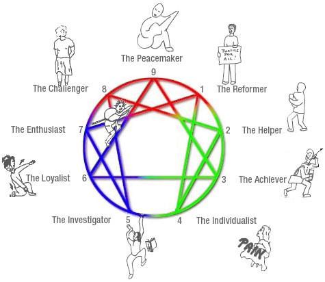 Enneagram Personality Model