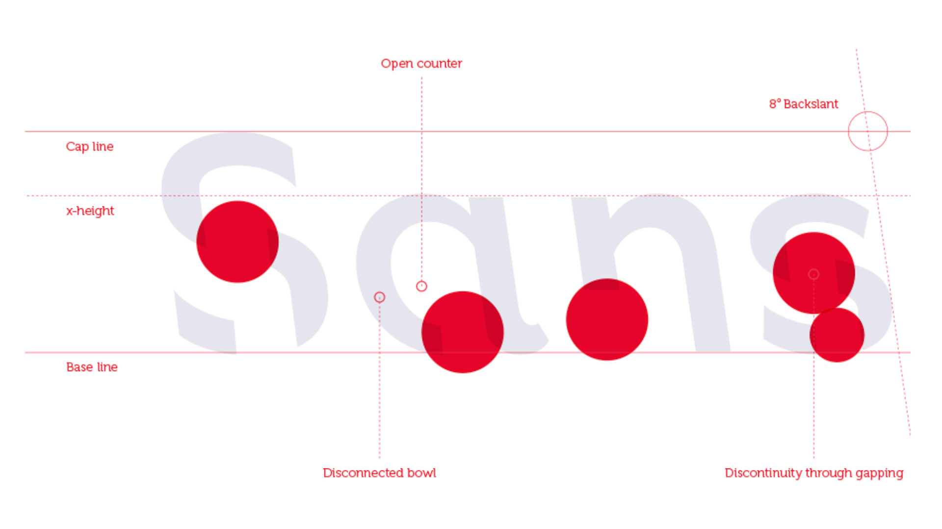 How it works - The font works by utilising a principle known as 'desirable difficulty', whereby uncommon design elements in the font's design slow the reading process, activating deeper cognitive engagement.