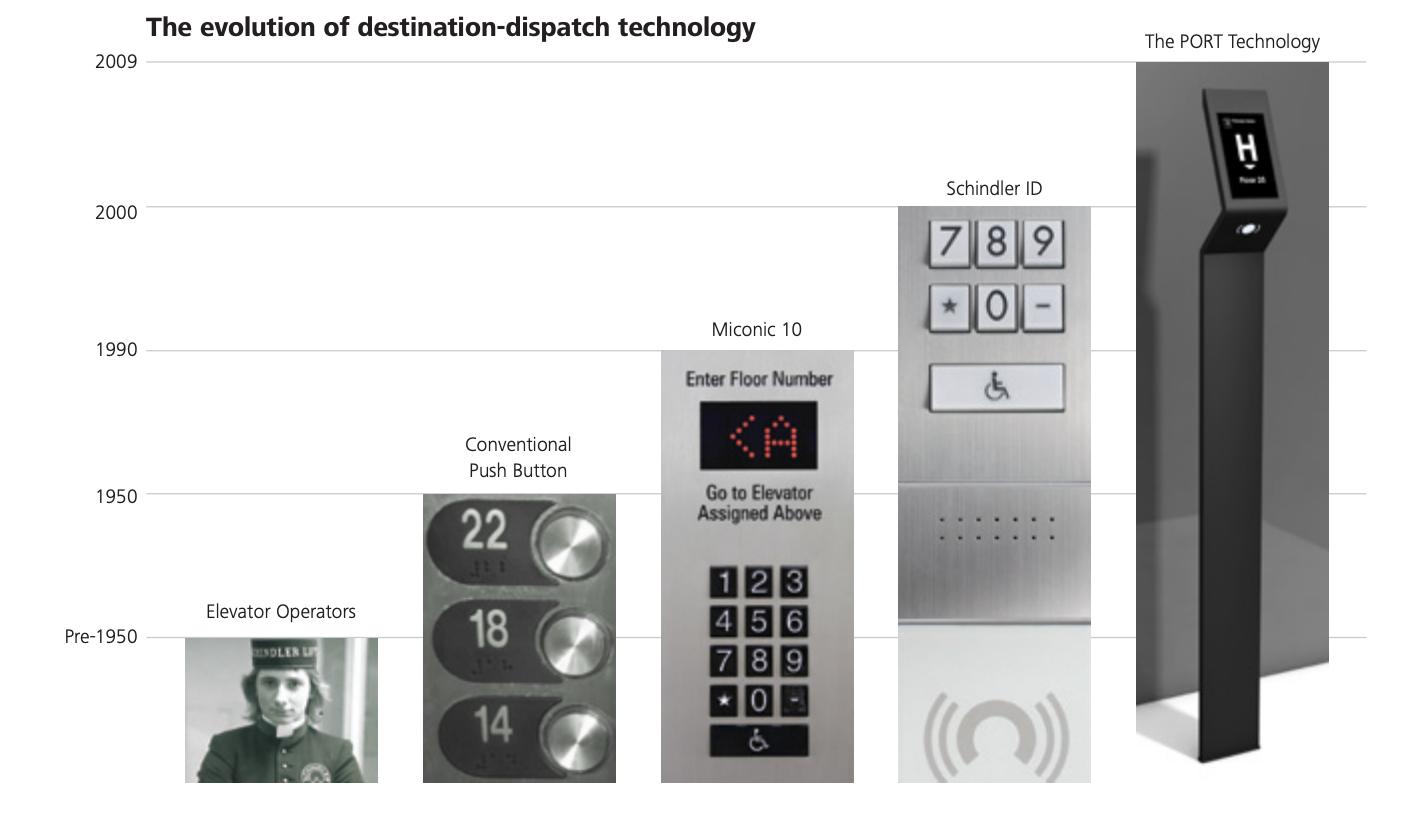 Destination Dispatch And Elevator Control Innovation Elevator Scene